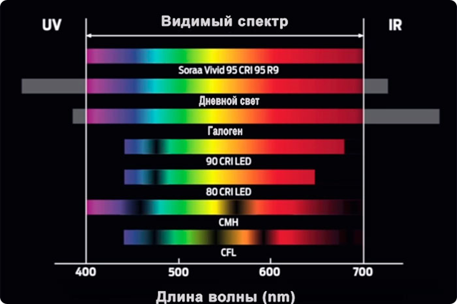 Видимая часть спектра световых источников