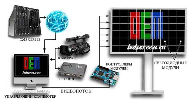 Схема управления светодиодным экраном